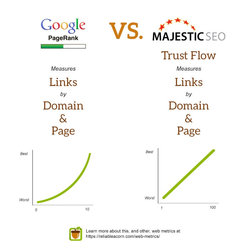 Google PageRank vs. Majestic Trust Flow