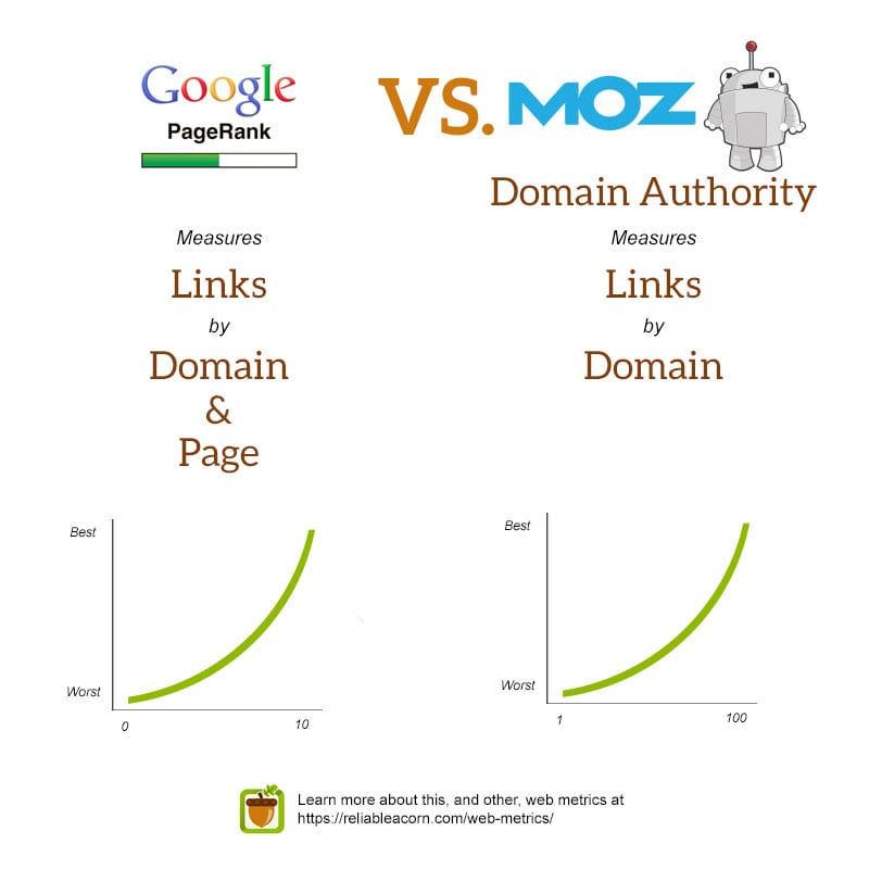 Google PageRank vs Moz Domain Authority