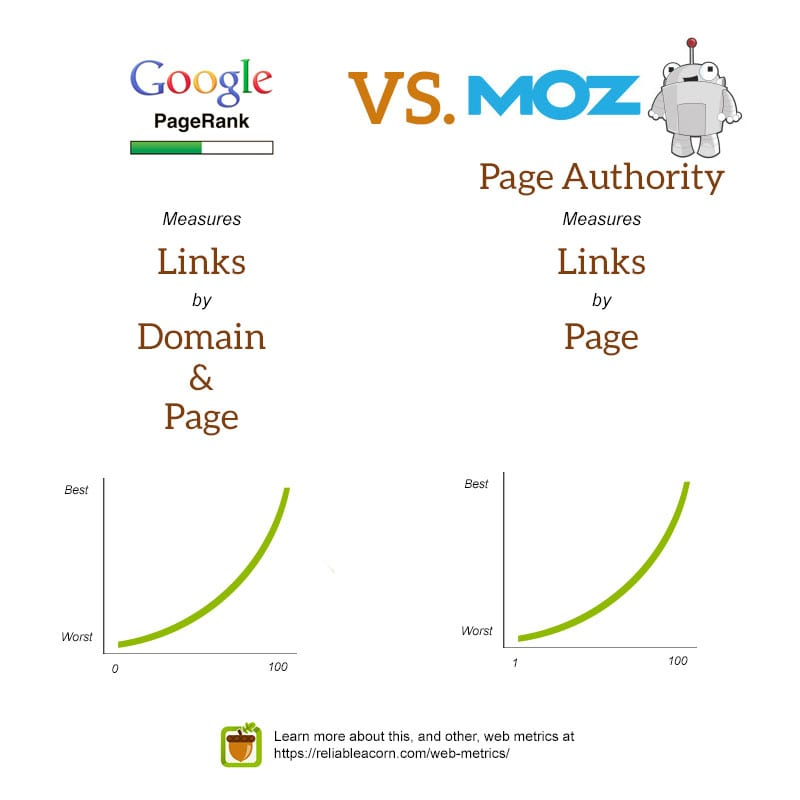 Google PageRank vs. Moz Page Authority