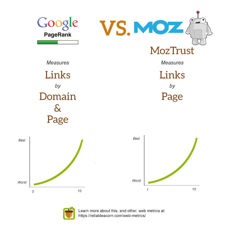 Google PageRank vs. MozTrust