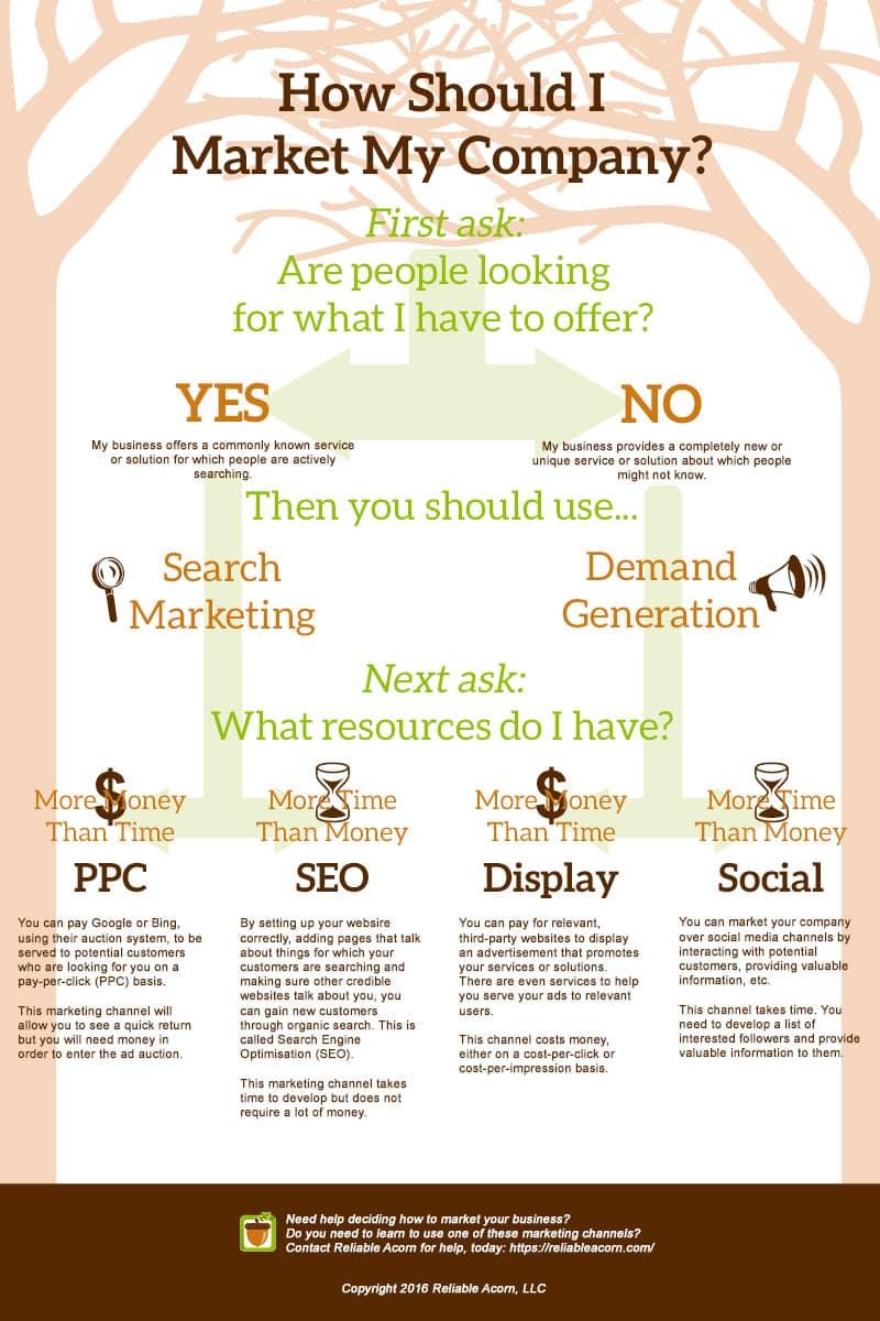how-market-online